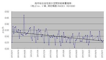 自宅前計測_2011年6月-9月.jpg